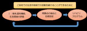 ~機能訓練通信とやらをはじめてみる~ 第3項:機能訓練の目標設定について①